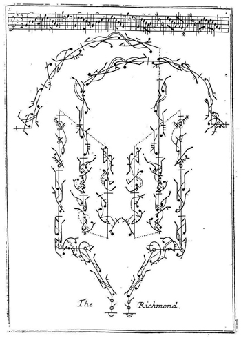 Beauchamp-Feuillet-Notation